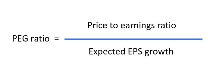 Image result for Price to Earnings Growth(